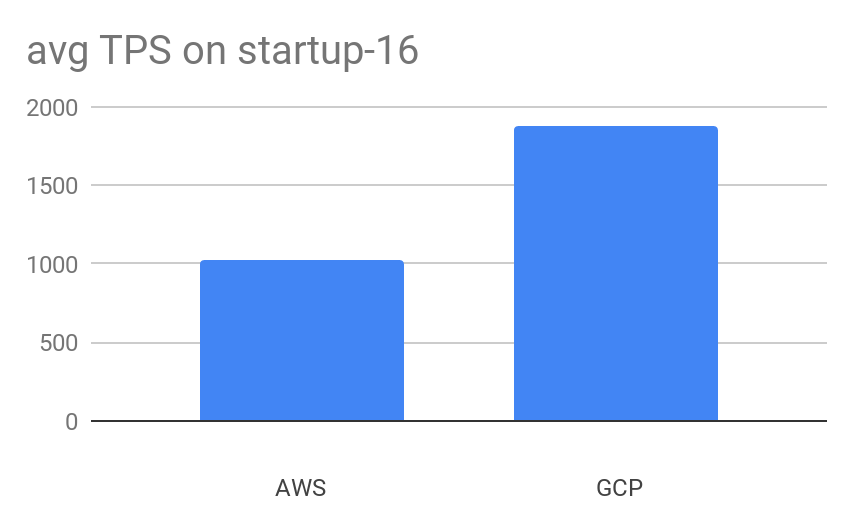Average Transactions per Second on Aiven for PostgreSQL Startup-16 plans