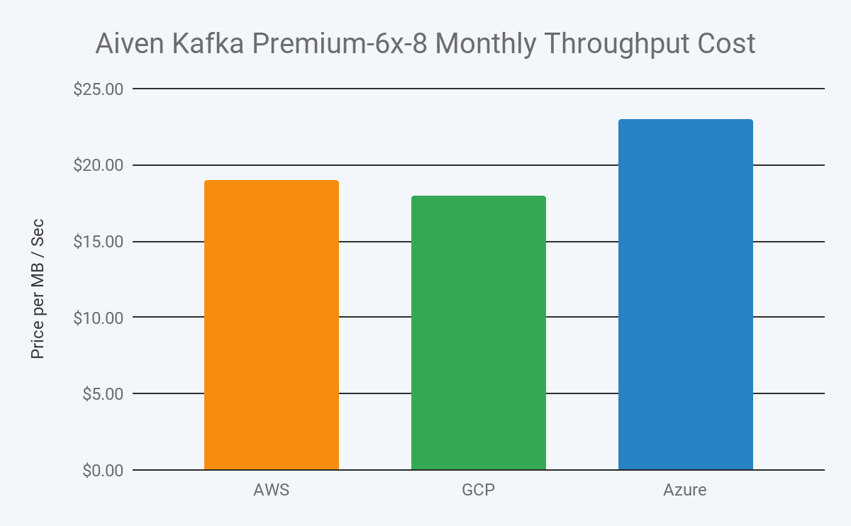 2019 aiven kafka premium 6x-8 monthly throughput cost in aws, gcp and azure image