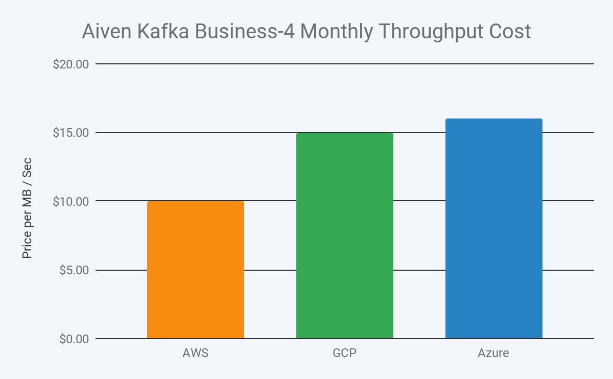 2019 aiven kafka business 4 monthly throughput cost in aws, gcp and azure image