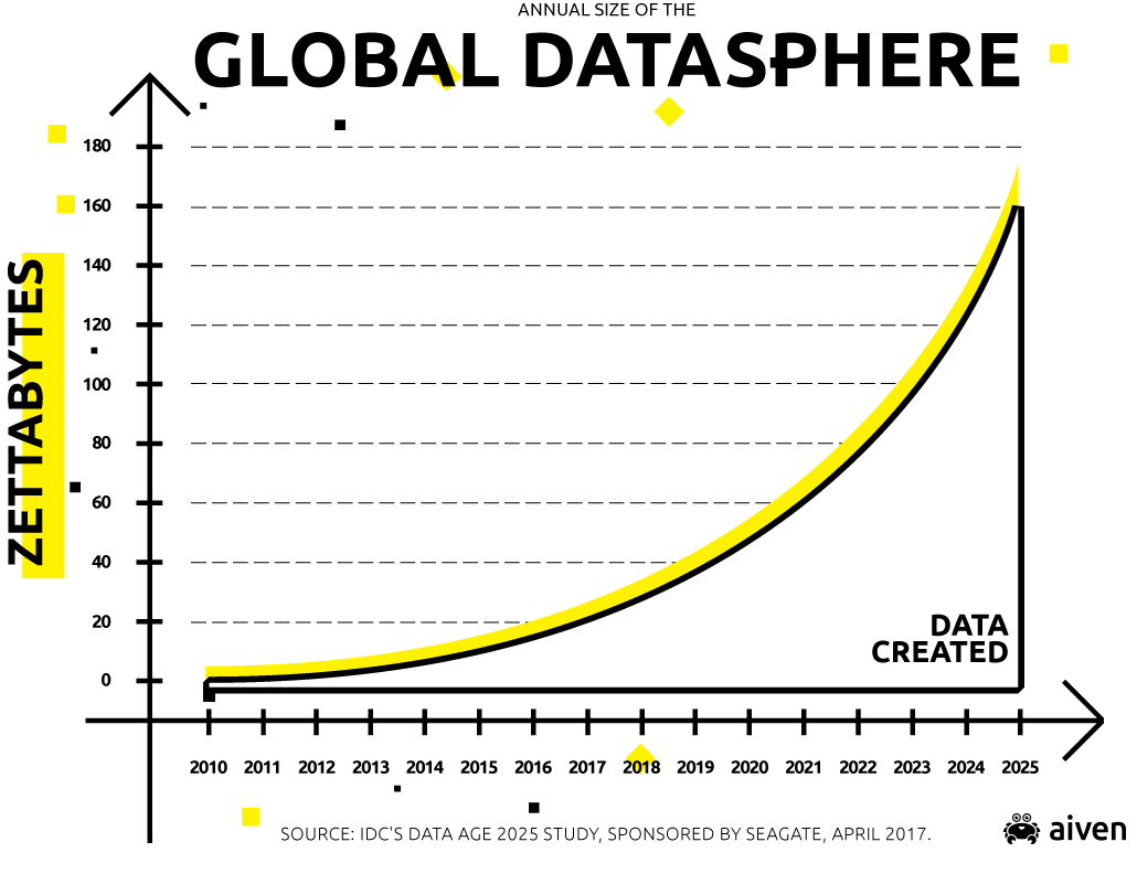 Graph of annual growth rate of generated data