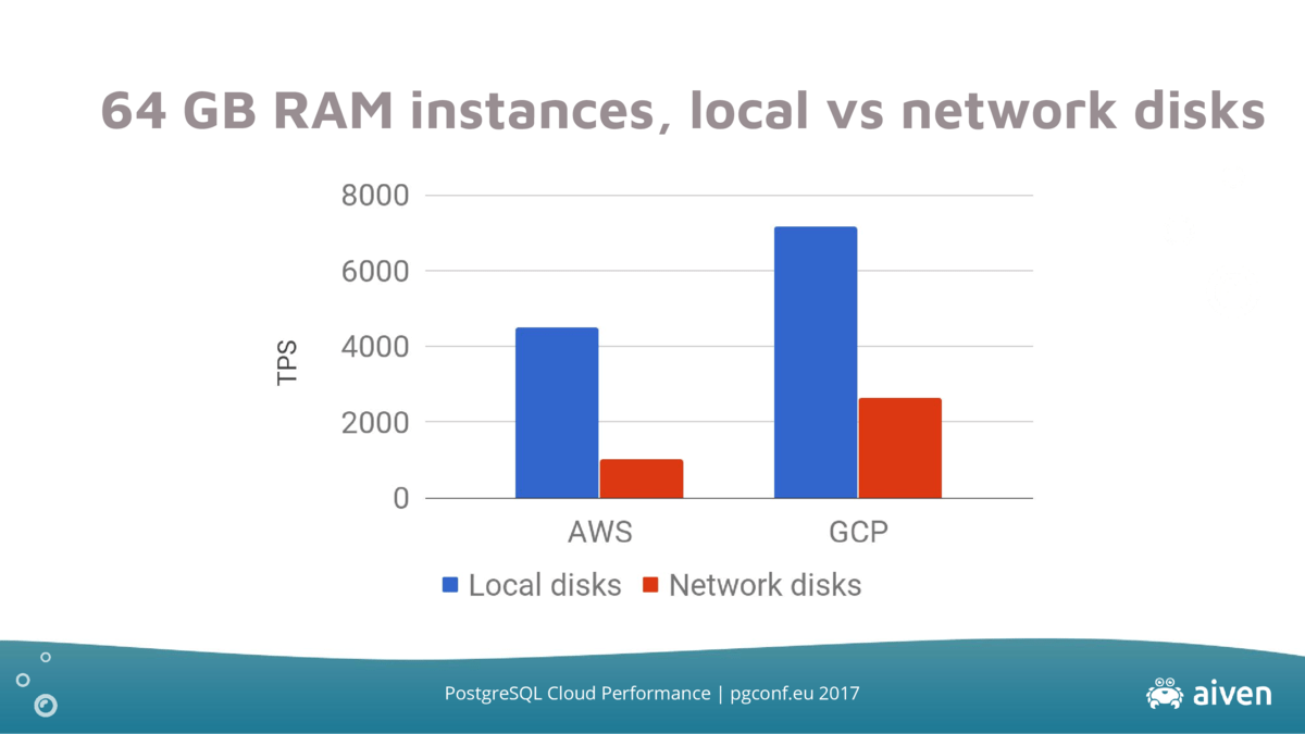 ram-instances-local-vs-network-64
