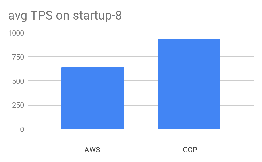 Average Transactions per Second on Aiven for PostgreSQL Startup-8 plans