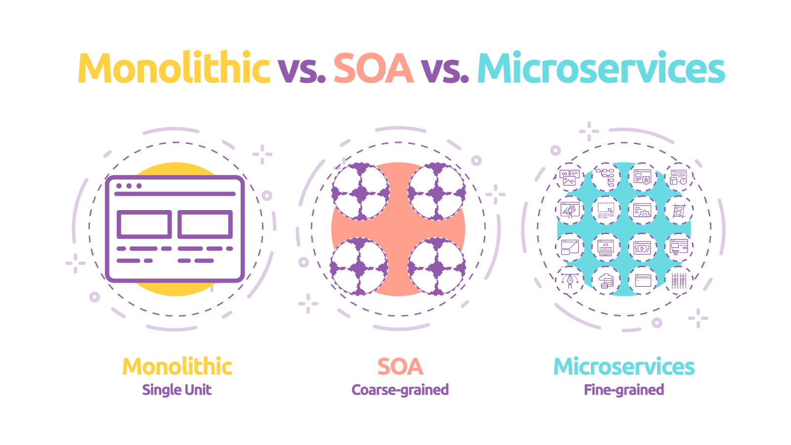 diagram comparing granularity of monolithic, service oriented, and microservices architectures