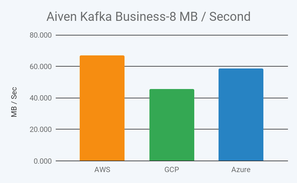 2019 aiven kafka business 8 megabyte throughput per second in aws, gcp, and azure