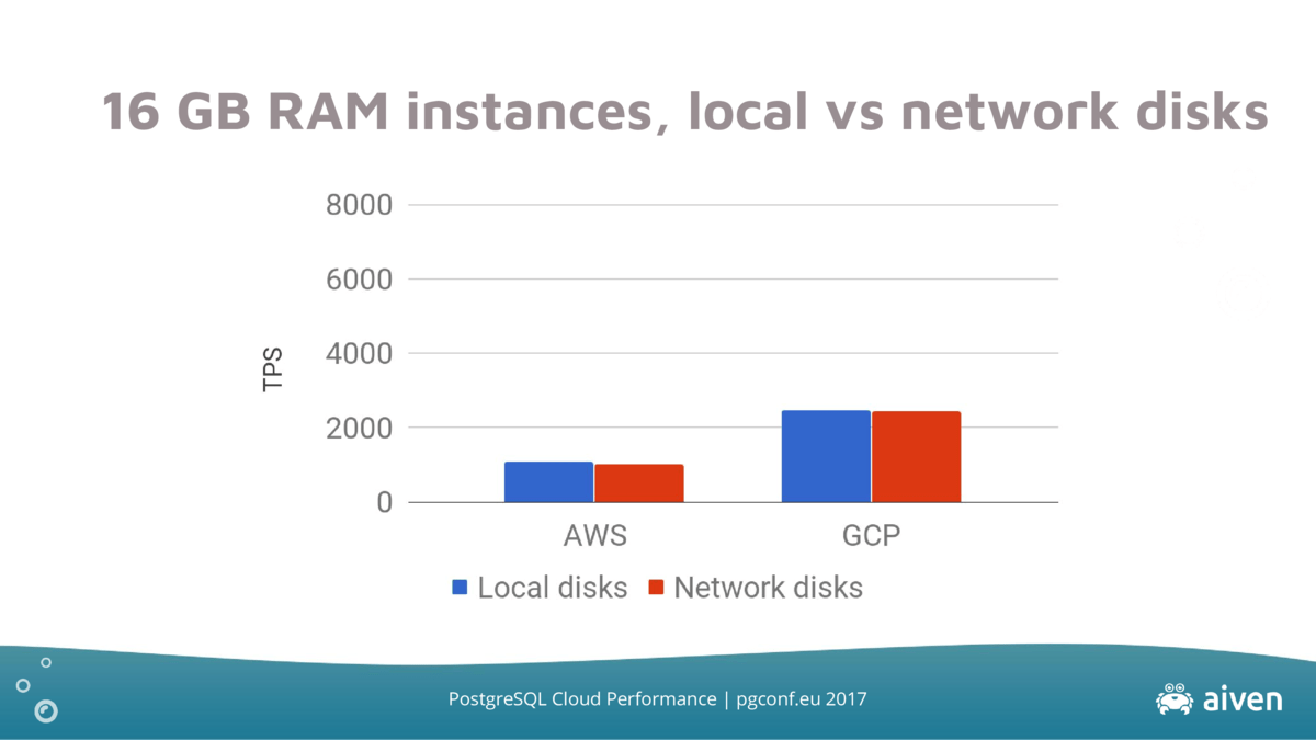 ram-instances-local-vs-network