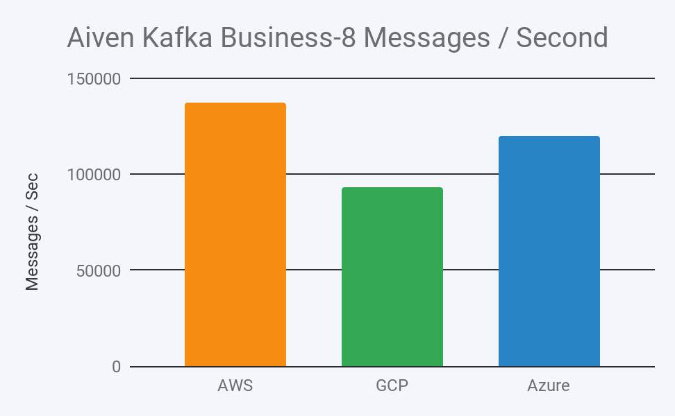 2019 aiven kafka business 8 message throughput per second in aws, gcp, and azure