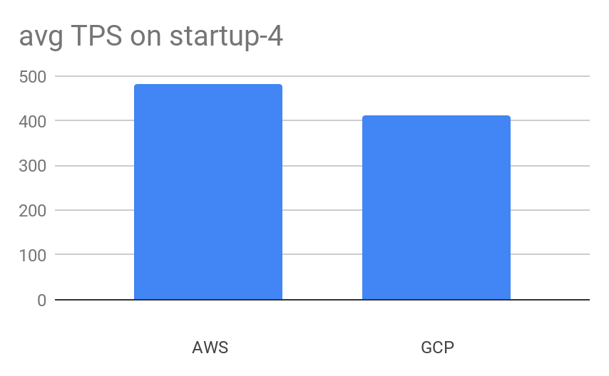 Average Transactions per Second on Aiven Startup-4 plans