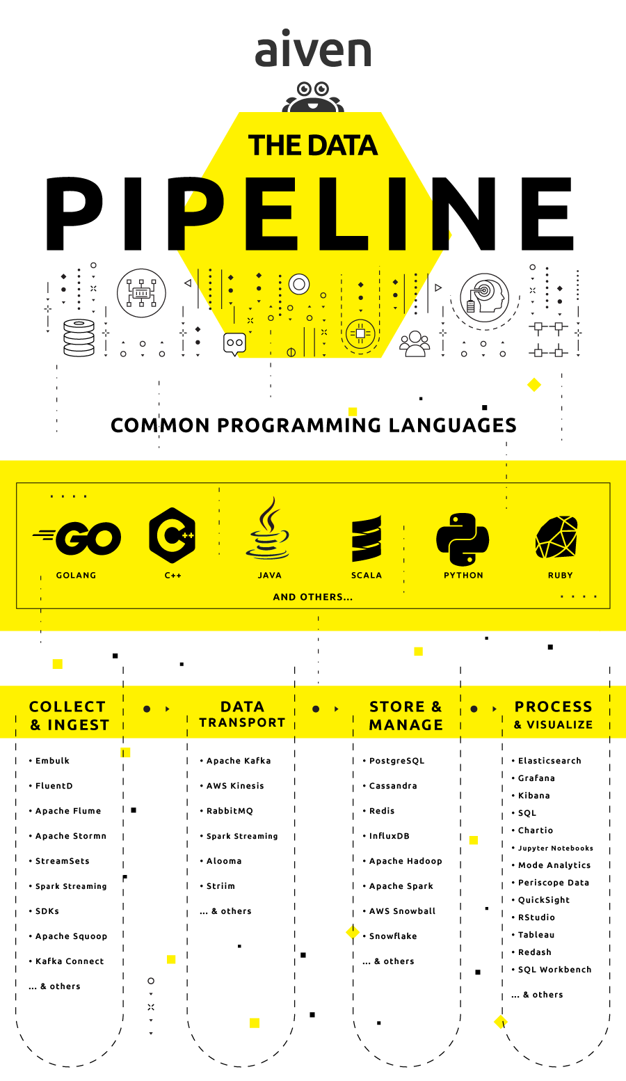 data and event pipeline components infographic