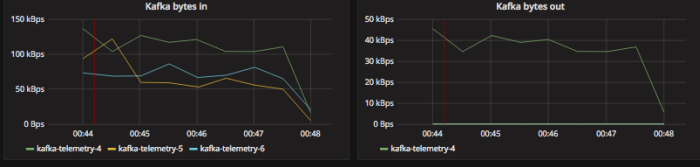 example of kafka bytes in and out grafana graph