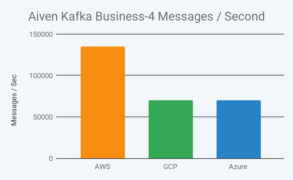 2019 aiven kafka business 4 message throughput per second in aws, gcp, and azure image