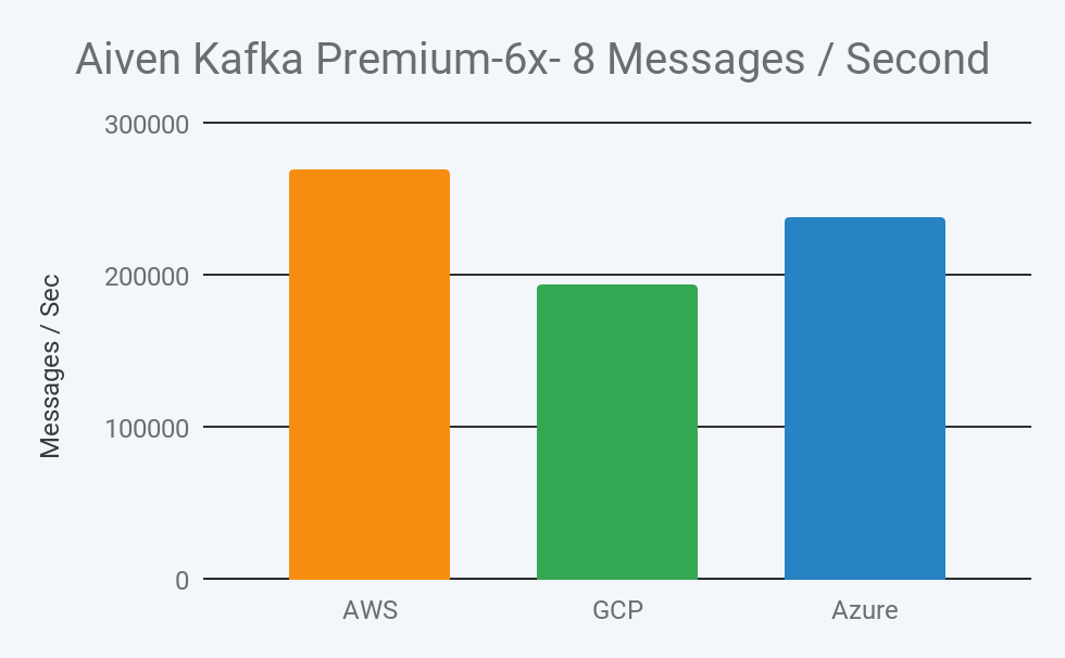 2019 aiven kafka premium 6x-8 message throughput per second in aws, gcp, and azure