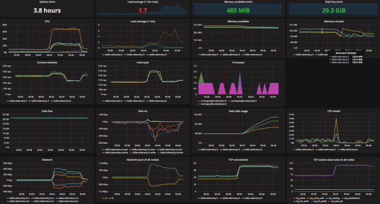system dashboards example