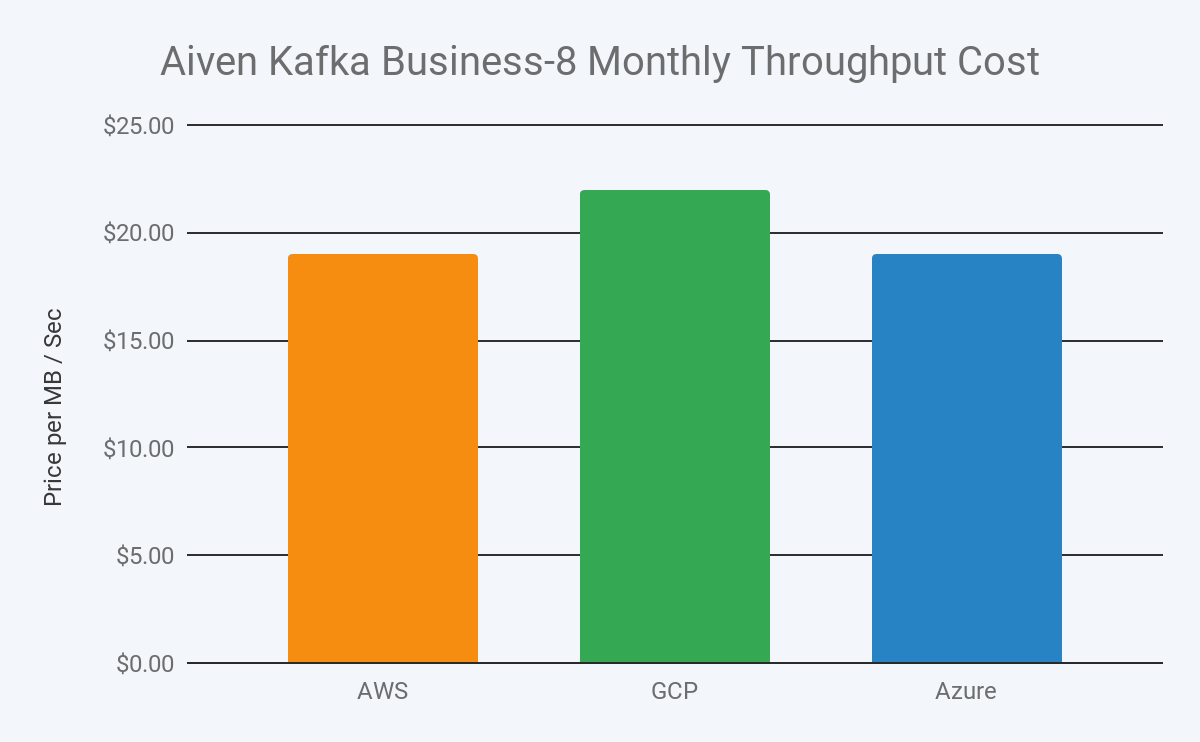 2019 aiven kafka business 8 monthly throughput cost in aws, gcp and azure image