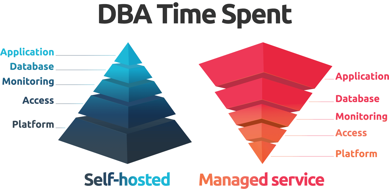 Hierarchy of DBA time spent: self-hosted vs. Managed service.