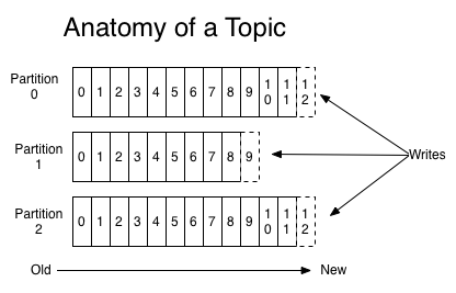 Kafka topic partition schematic