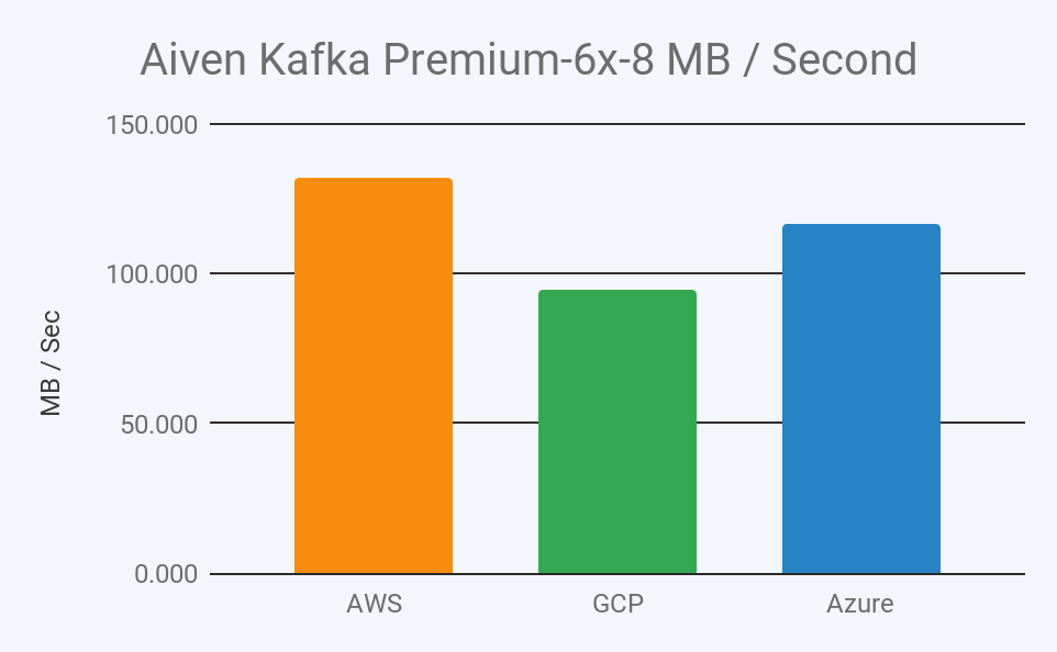 2019 aiven kafka premium 6x-8 megabyte throughput per second in aws, gcp, and azure