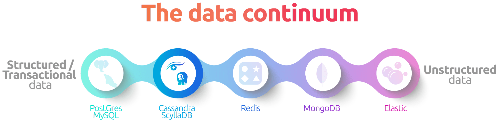 image showing the data continuum from unstructured to structured with Cassandra highlighted