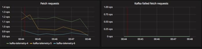 example of kafka fetch and failed fetch requests grafana graph