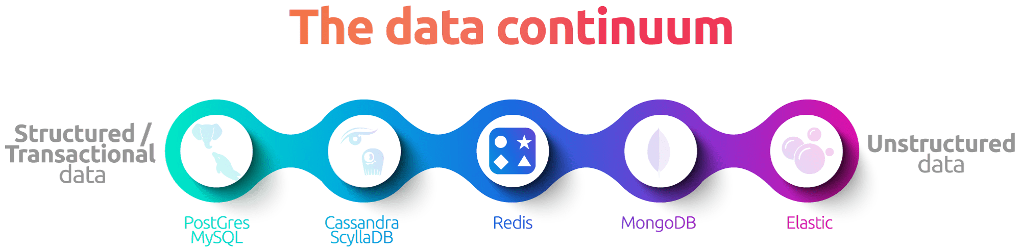 Redis on the continuum from structured to unstructured data
