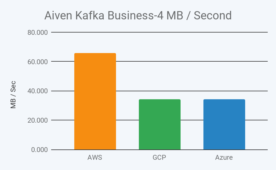 2019 aiven kafka business 4 megabyte throughput per second in aws, gcp, and azure image