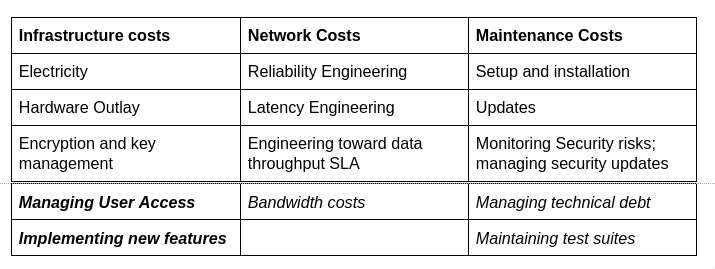 Breakdown of different data-management costs by category.