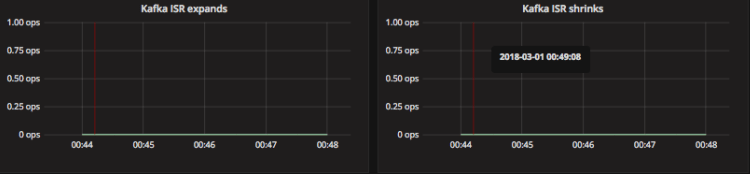 example of kafka isr expands and shrinks grafana graph