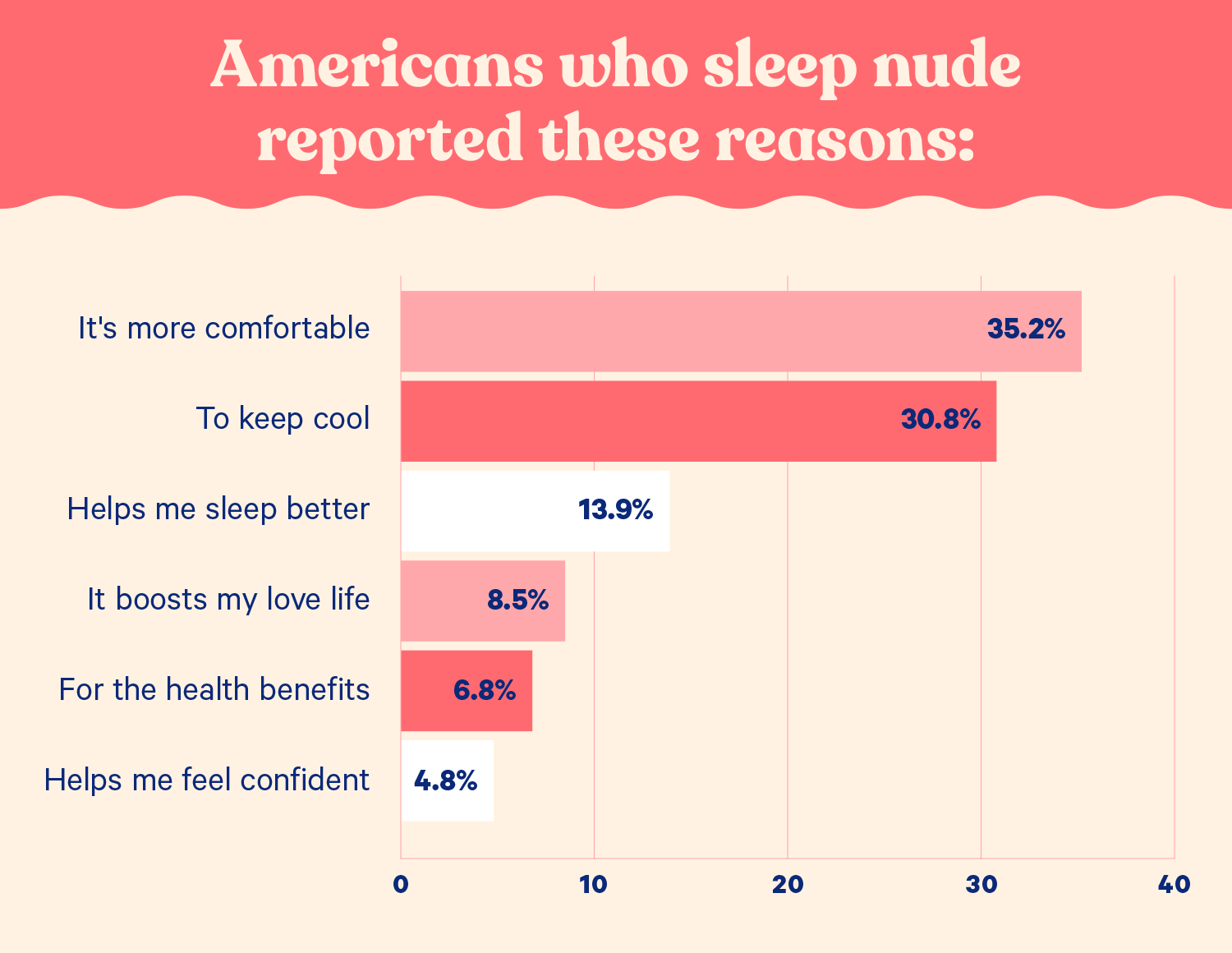 benefits-of-sleeping-naked-reasons-why