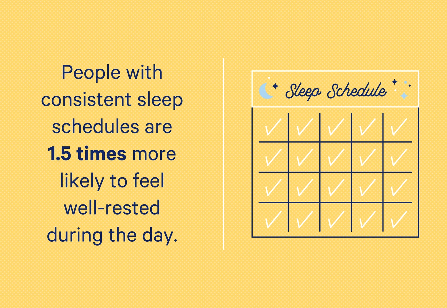 People who follow a consistent sleep schedule are 1.5 times more well-rested during the day.