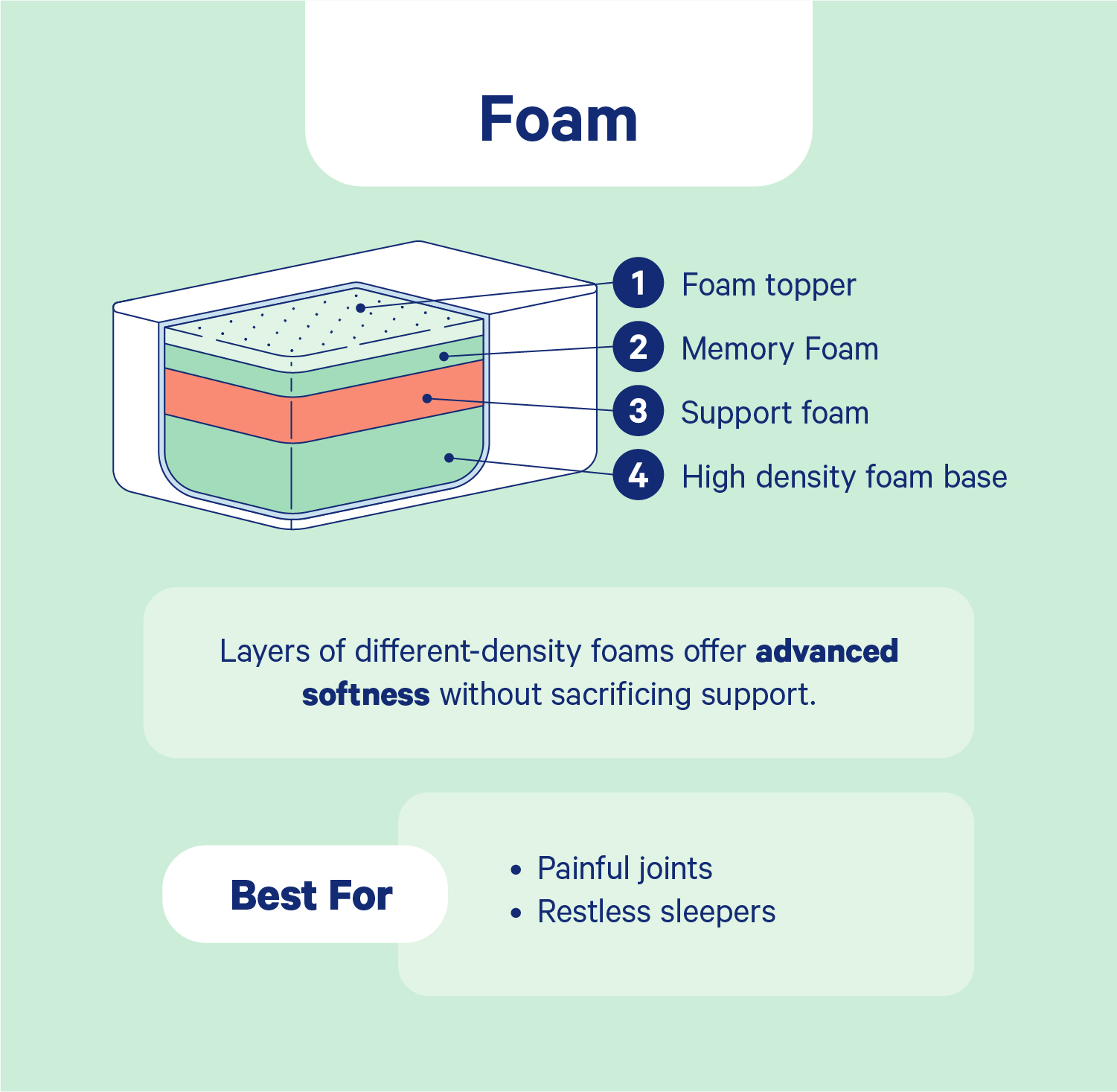 Diagram: Parts of a Foam Mattress
