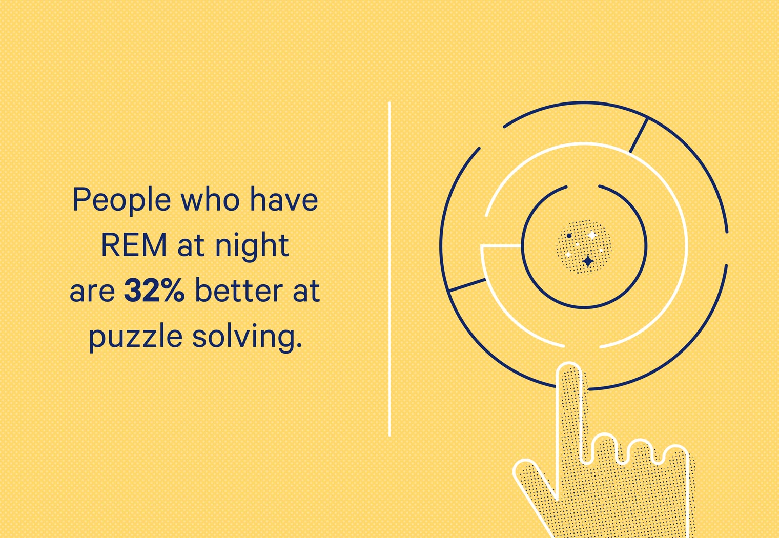 People who go through deep REM at night perform 32% better at solving puzzles.