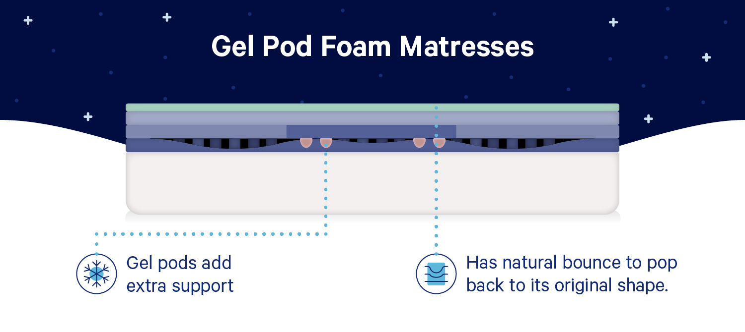 "Diagram of a gel pod foam mattress with these facts: ""1. Middle layer: Gel pods add extra support. 2. Top layer: Has natural bounce to pop back to its original shape."""