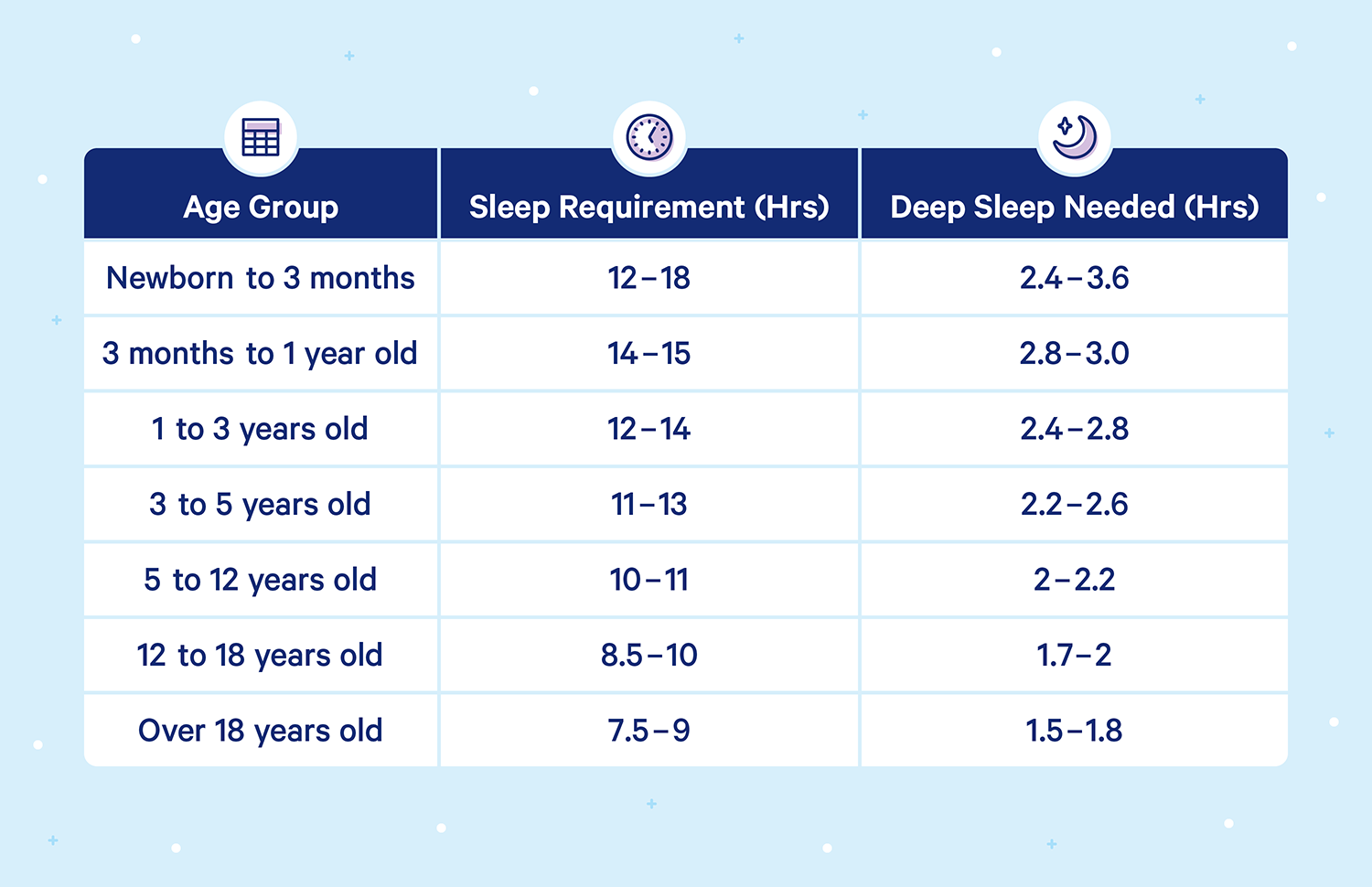 A graph outlining sleep requirements at different ages as follows: Newborn to 3 months: 12-18 hours of sleep, 2.4 to 3.6 hours of deep sleep, 3 months to 1 year old: 14 to 15 hours of sleep and 2.8 to 3.0 hours of deep sleep, 1 to 3 years old: 12 to 14 hours of sleep and 2.4 to 2.8 hours of deep sleep, 3 to 5 years old: 11 to 13 hours of sleep and 2.2 to 2.6 hours of deep sleep, 5 to 12 years old: 10 to 11 hours of sleep and 2 to 2.2 hours of deep sleep, 12 to 18 years old 8.5 to 10 hours of sleep and 1.7 to 2 hours of deep sleep, and those over 18 years old: 7.5 to 9 hours of sleep and 1.5 to 1.8 hours of deep sleep.