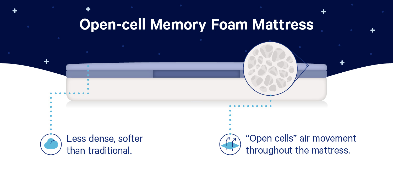 "Diagram of an open-cell memory foam mattress with these facts: ""1. Top layer: Less dense, softer than traditional. 2. Middle layer: 'open cells' allow air movement throughout the mattress."""