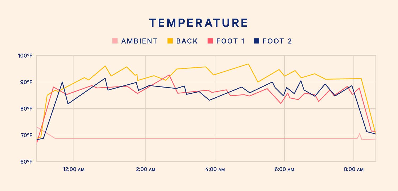 temperature-under-covers
