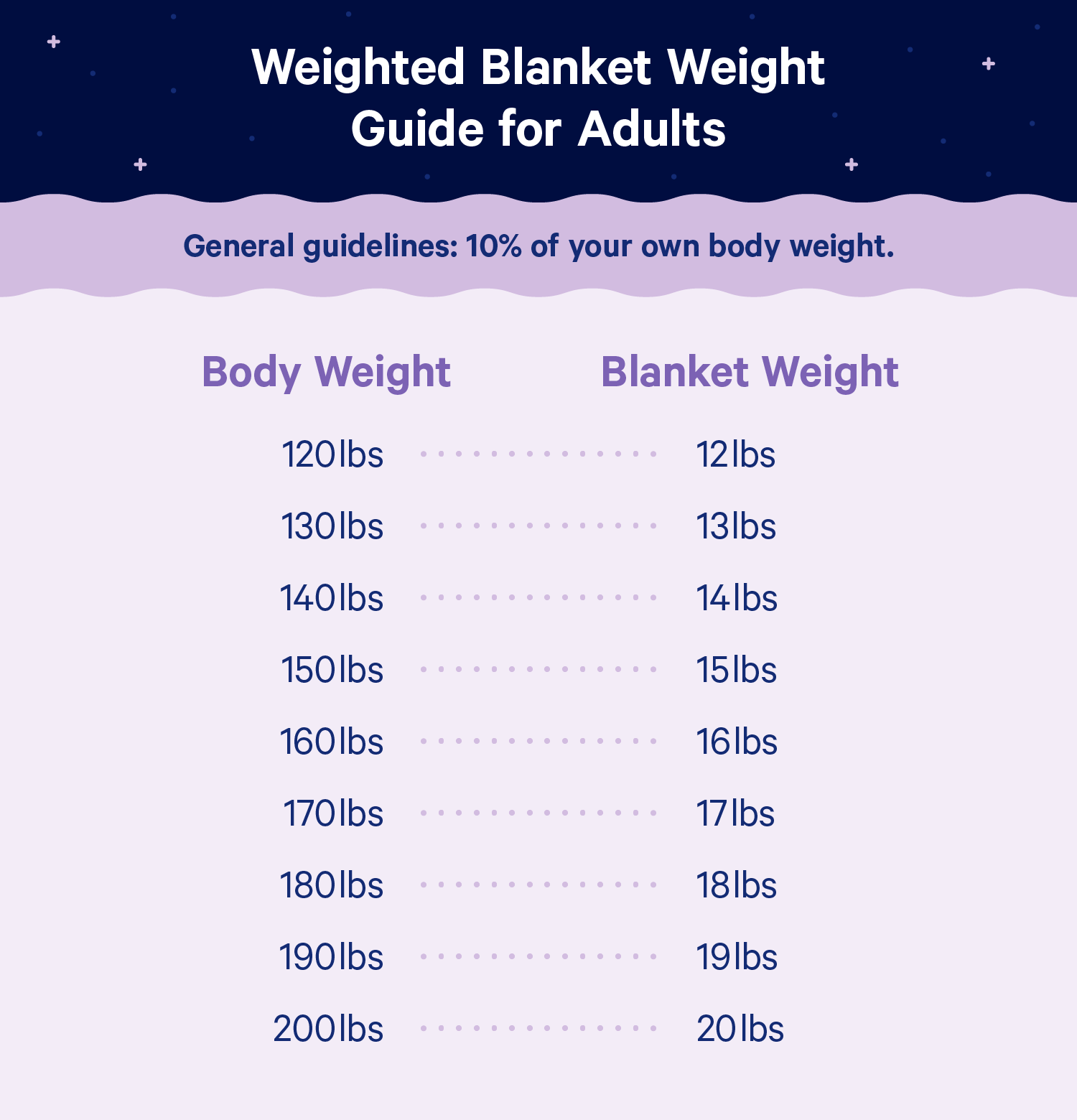 A chart showing recommended weighted blanket sizes based on weight. Information shown below.