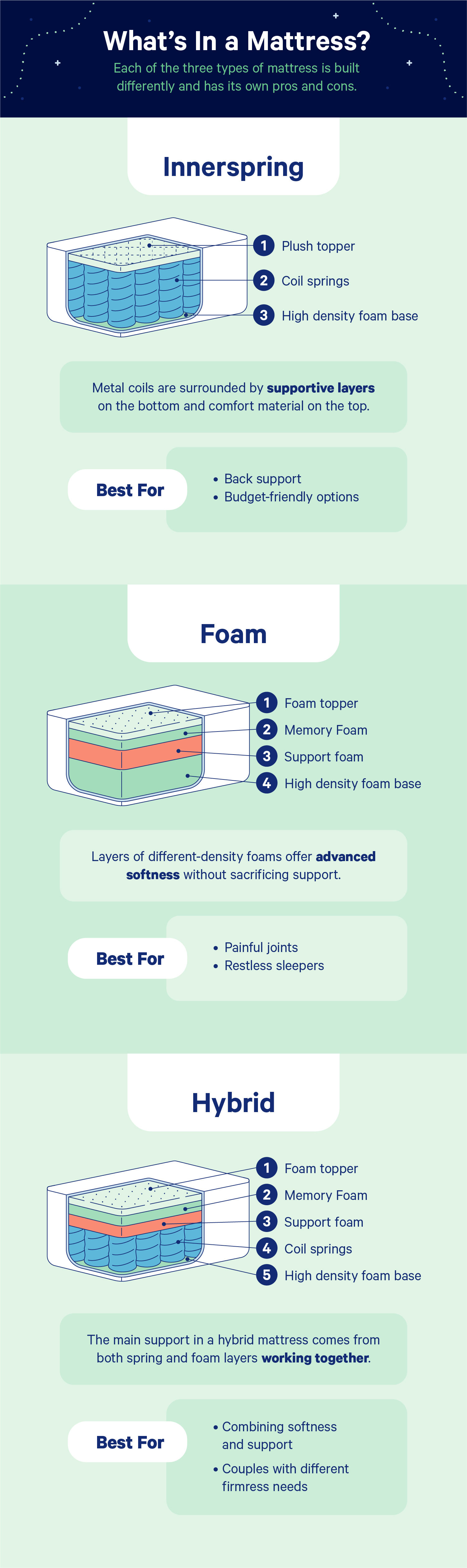 Different Types Of Mattresses Explained Casper Blog