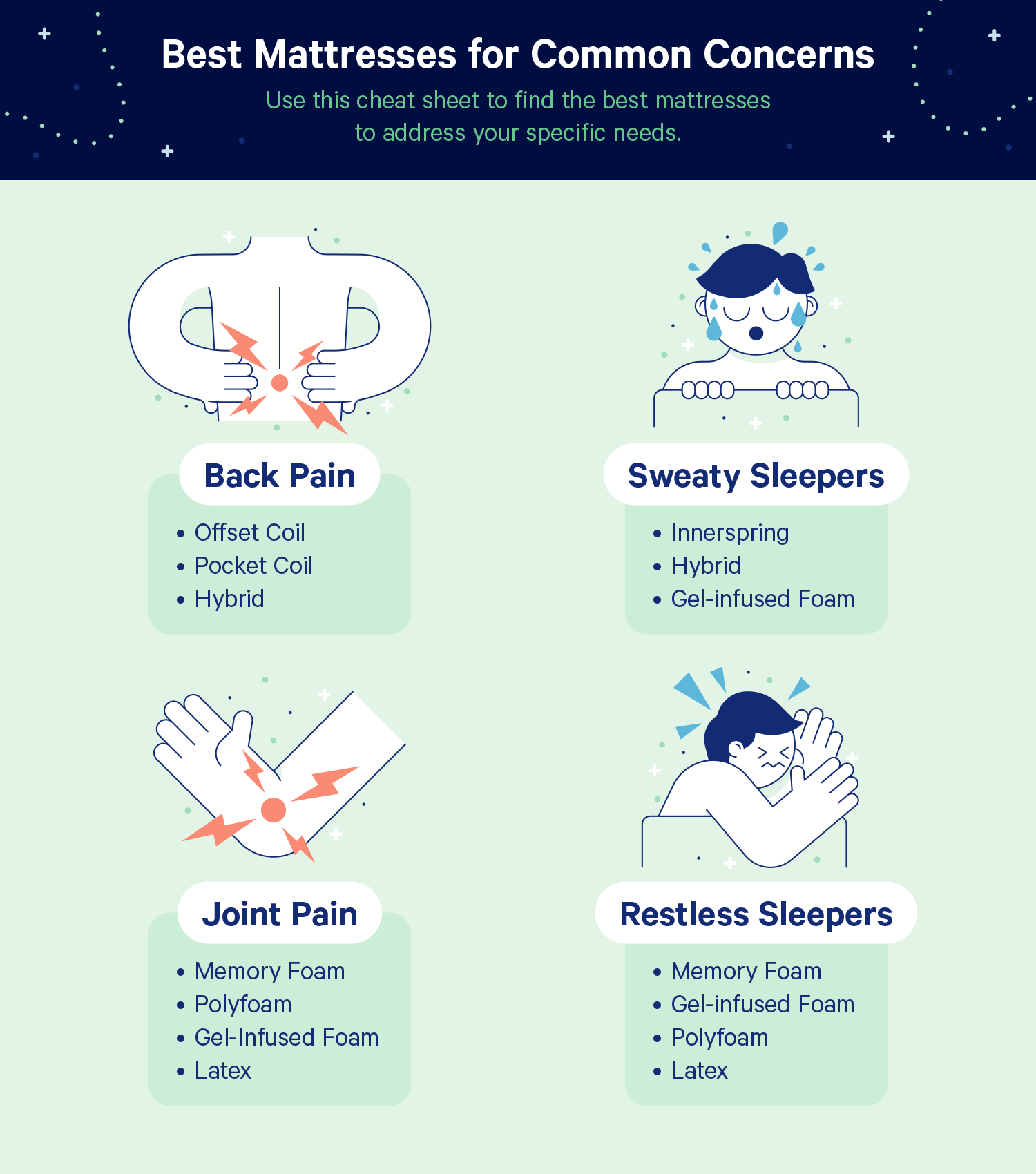 Chart: Best Mattresses for Common Concerns