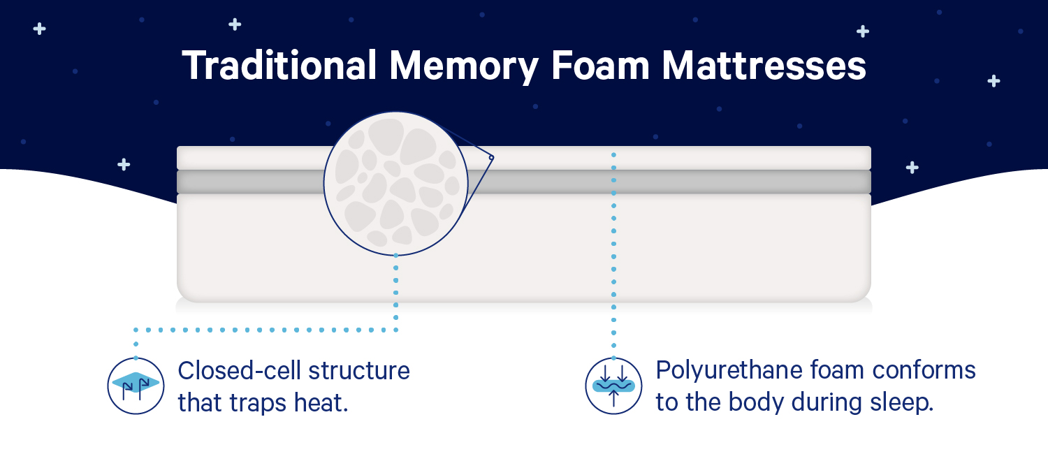 "A diagram showing the composition of a memory foam with these facts: ""1. In the deep layer: Closed-cell structure that traps heat. 2. In the top layer: Polyurethane foam conforms to the body during sleep."""