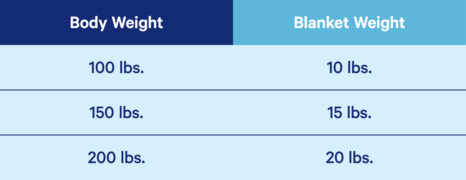 A chart showing what weight/size of weighted blanket is needed compared to bodyweight. Reccomendations are as follows: 100lbs needs a 10-pound blanket, 150 pounds needs a 15-pound blanket, 200lbs needs a 20-pound blanket.