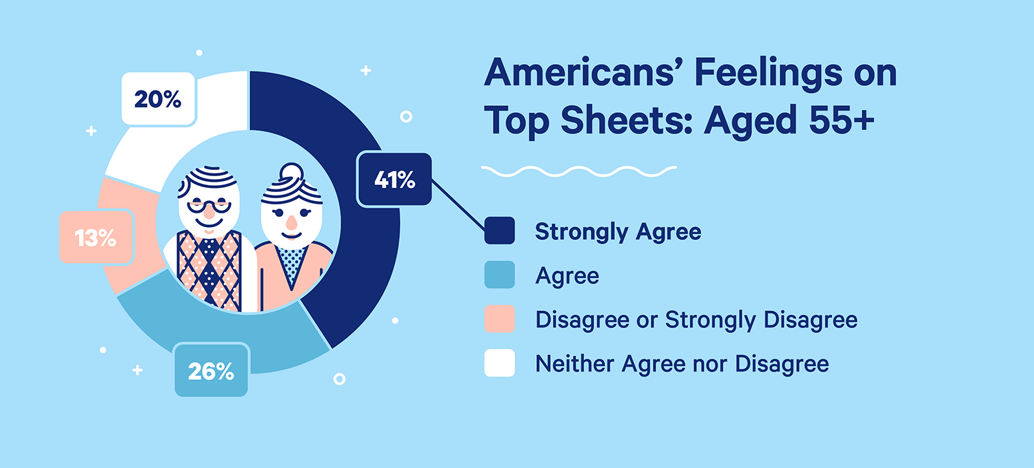 Americans' feelings on top sheets, aged 55 and up: 41% strongly agree, 26% agree, 20% neither agree nor disagree, and 13% disagree or strongly disagree.