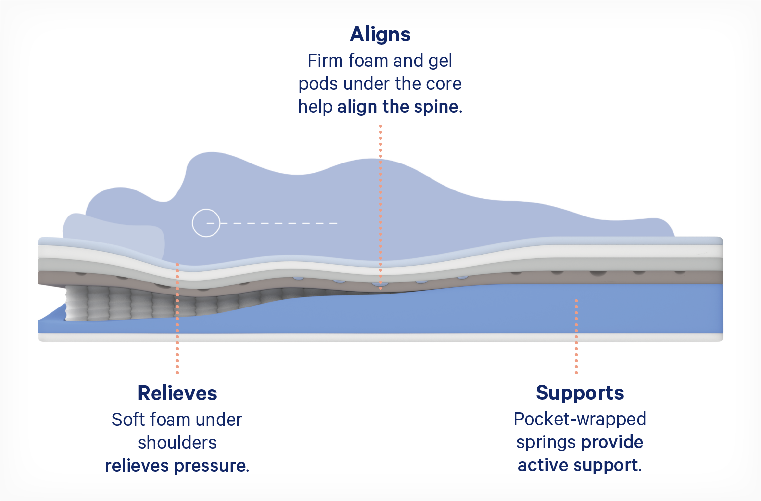 Diagram showing how a hybrid mattress aligns the spine and alleviates pressure