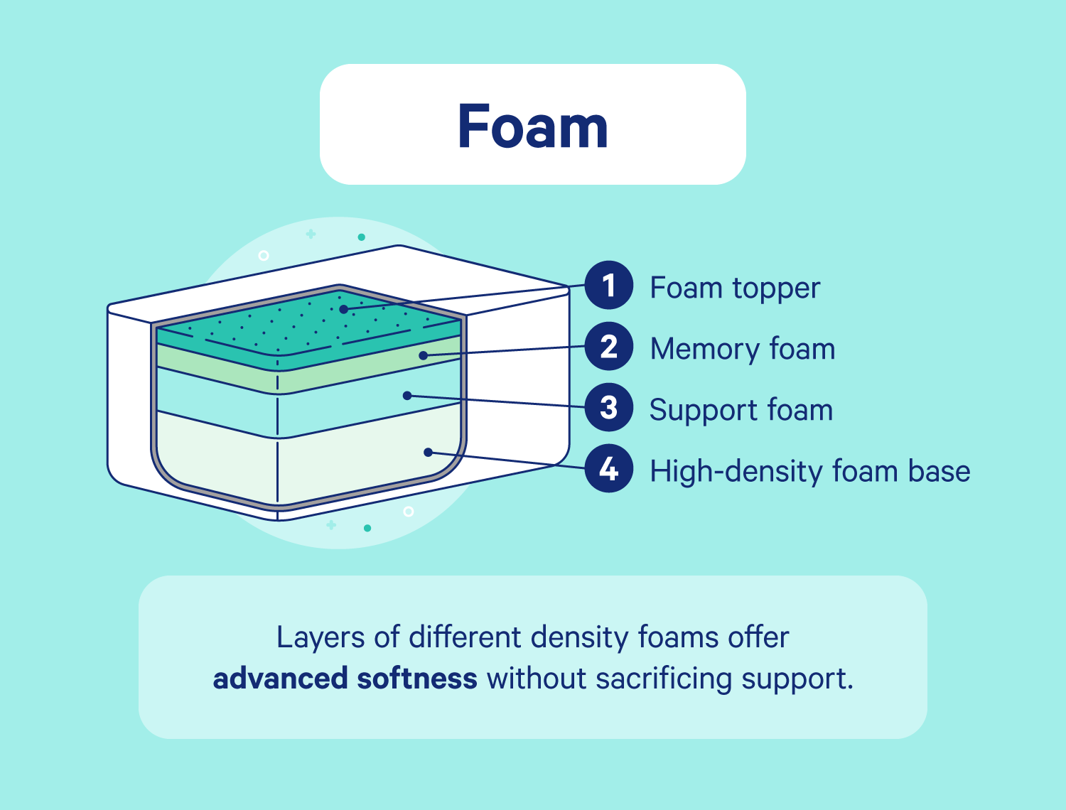 Illustration of the inside of a memory foam mattress.