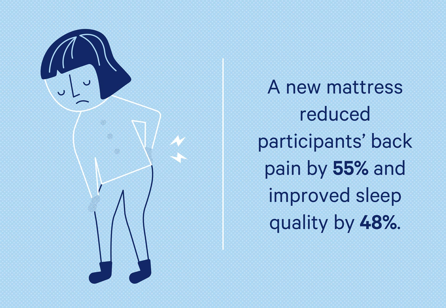 Sleeping on a new mattress can reduce back pain by 55% and improve sleep quality by 48%.