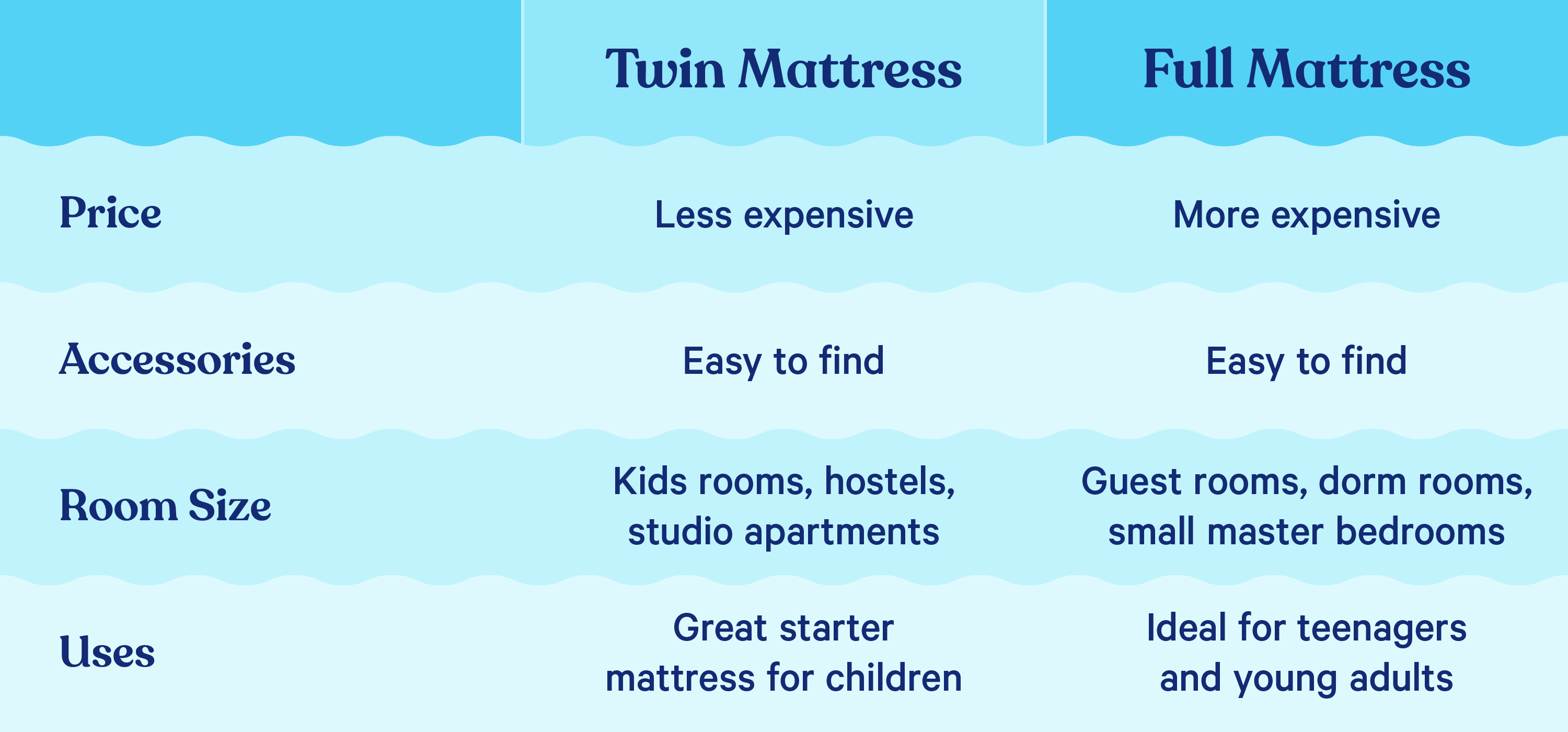 Chart showing differences between Full and Twin Mattresses (Price, Accessories, Room Size, and Uses)
