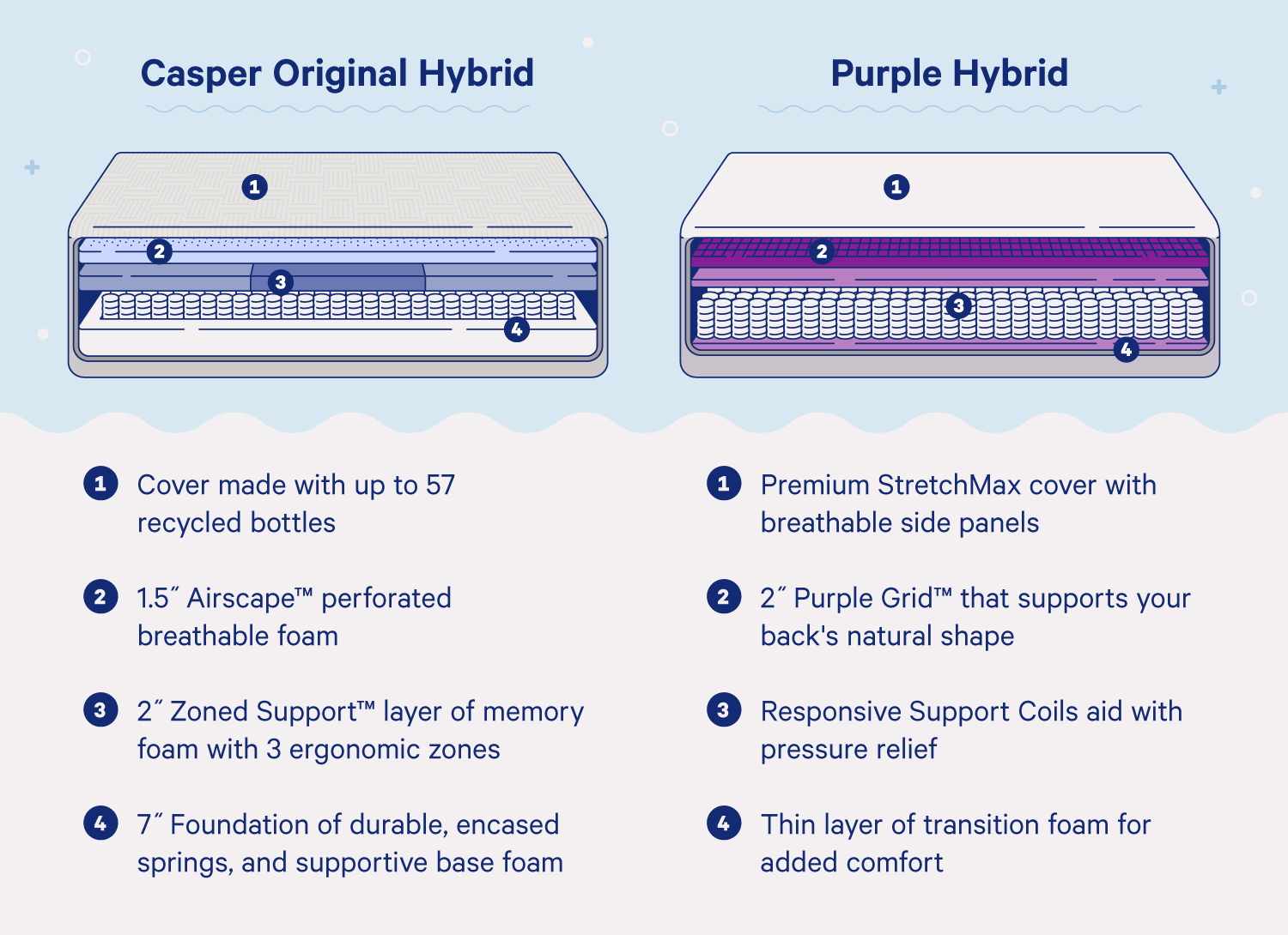 Original Hybrid vs. Purple Hybrid