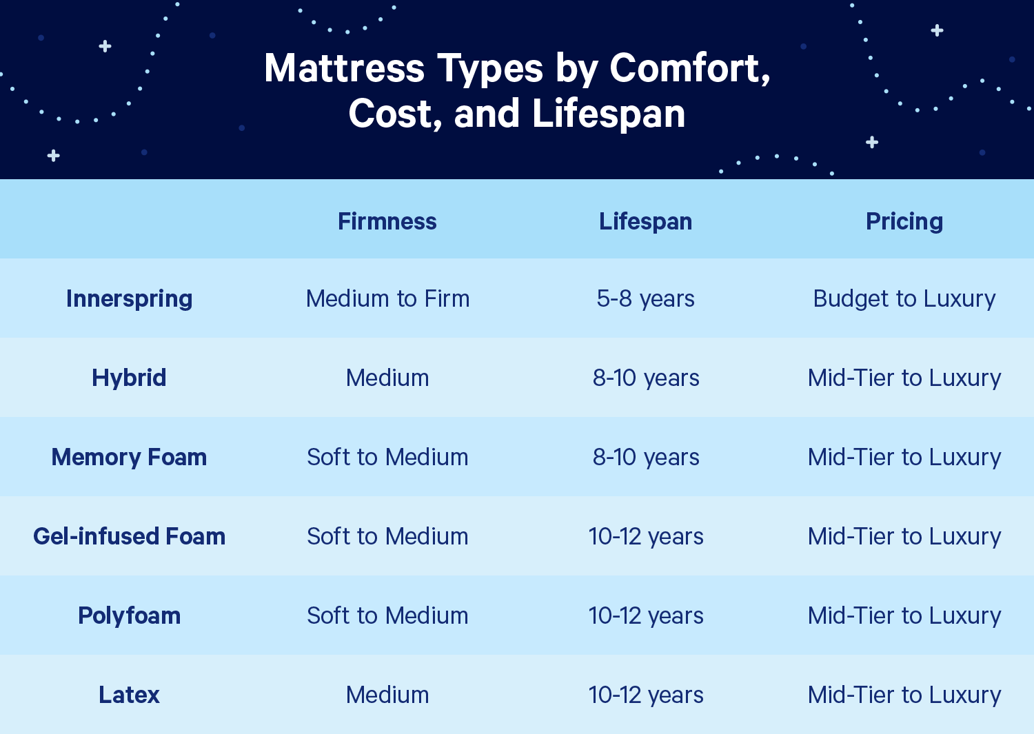 mattress-types-by-comfort-cost-lifespan