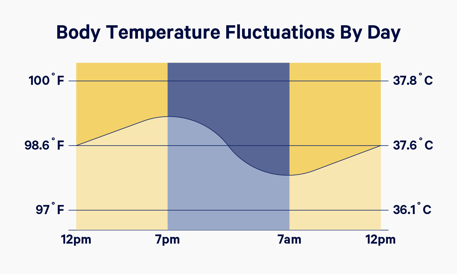 A chart showing body temperature fluctuations by day