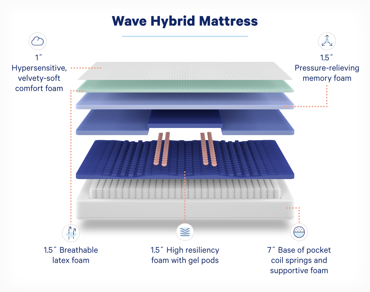 A diagram that breaks down the foam, latex, gel, and pocket coil spring layers of the Casper Hybrid Wave Mattress