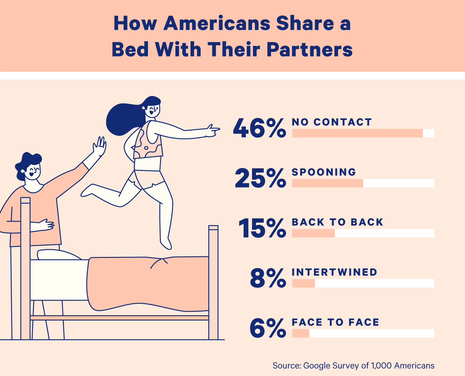 "A chart showing the following data: ""How Americans Sleep: 46% sleep without contact, 25% sleep int he spooning position, 15% sleep back-to-back, 8% sleep intertwinded, and 6% sleep face to face."" Illustration."