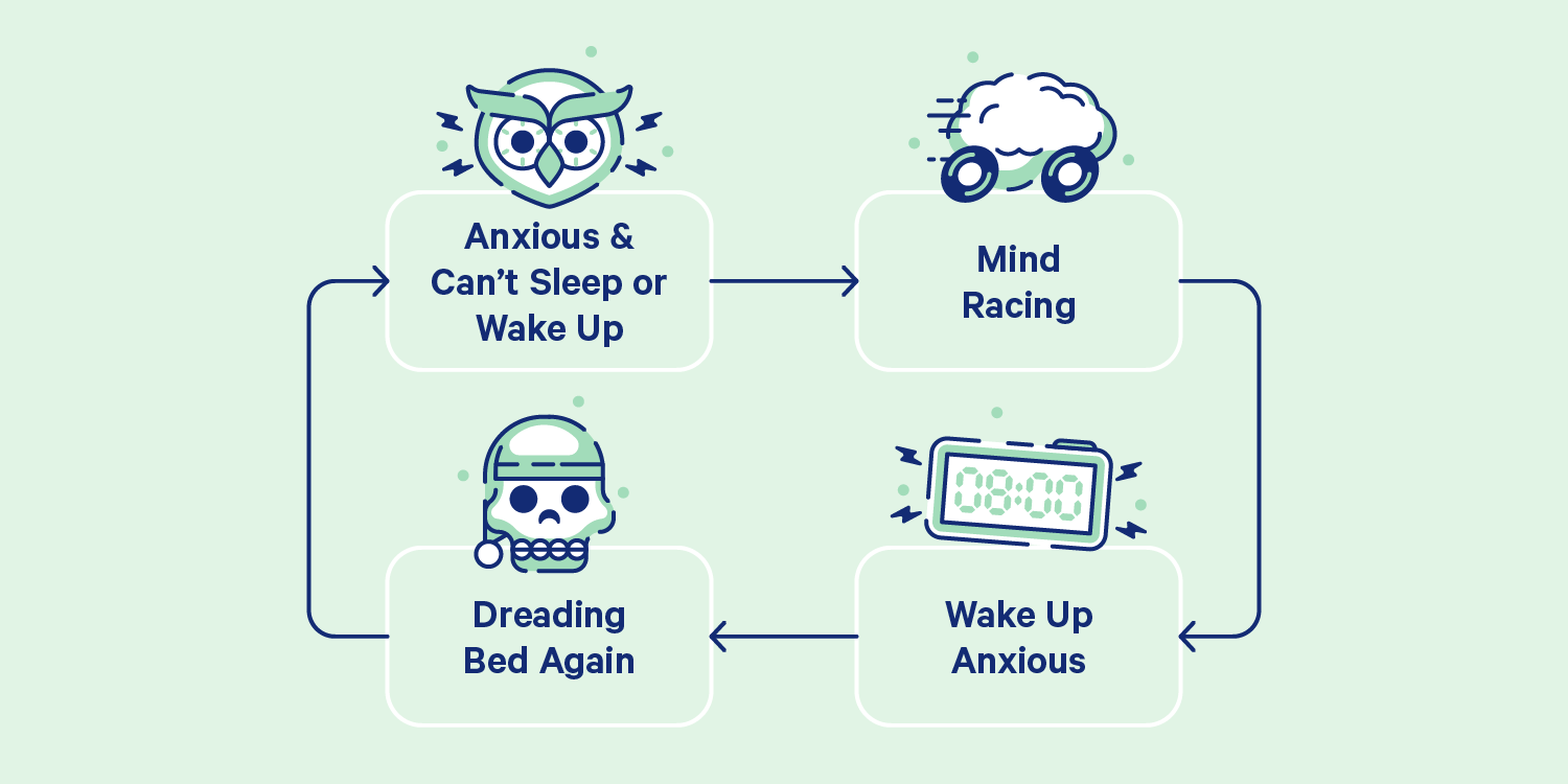 "A chart showing the cycle of sleep anxiety: ""1. Anxious and can't sleep or wake up. 2. Mind racing. 3. Dreading bed again. 4. Wake up anxious"". Illustration"